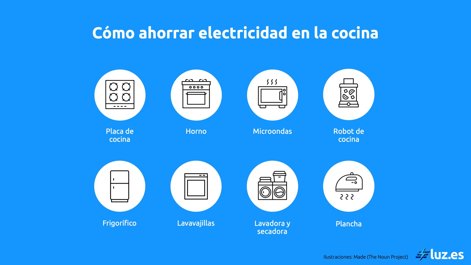 Cómo ahorrar electricidad en la cocina con los electrodomésticos  - Luz.es