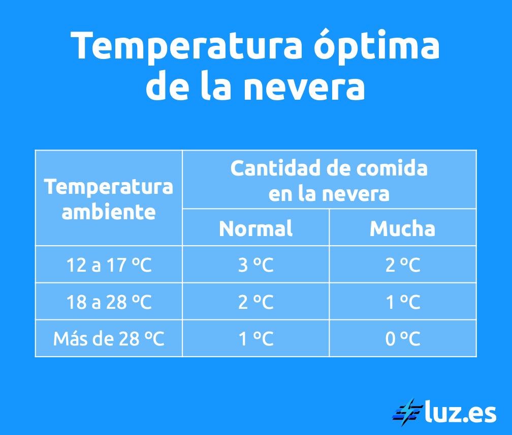 La temperatura óptima de la nevera depende de la temperatura ambiente de tu hogar.