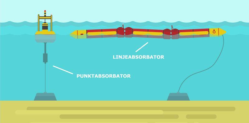 Punktabsorbator og linjeabsorbator er to type bølgekraftanlegg