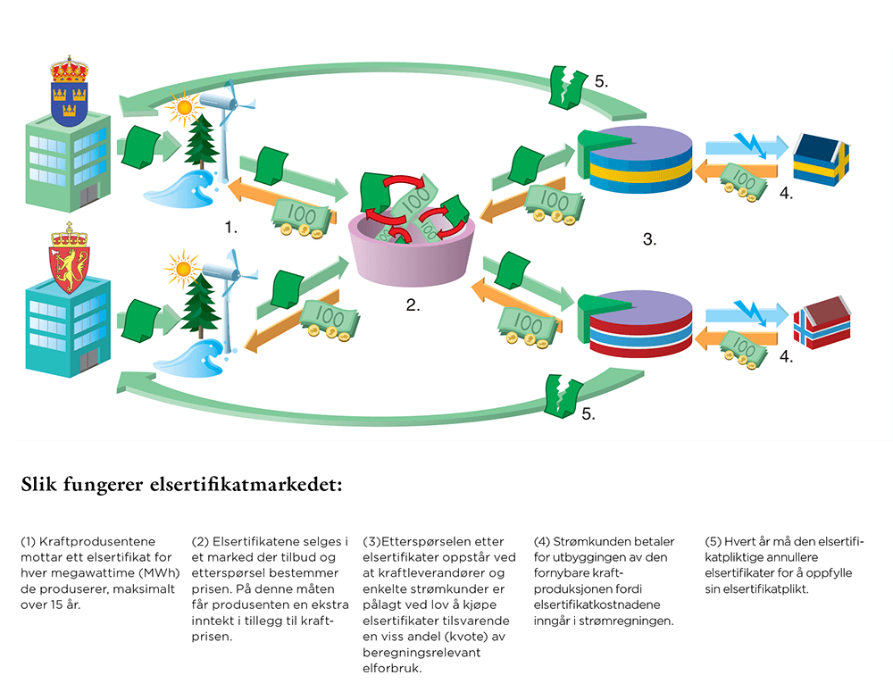 bilde som illustrerer hvordan elsertifikatordningen fungerer i et samspill mellom kraftprodusenter, strømkunder, staten og elsertifikatmarkedet