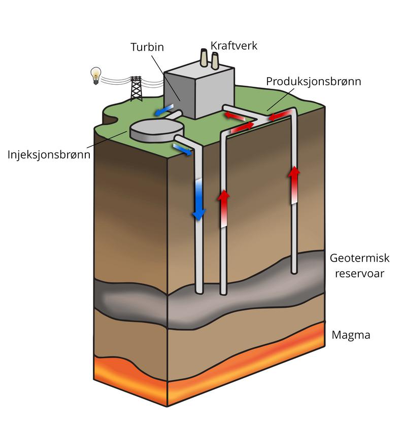 Illustrasjon av hvordan et geotermisk kraftverk fungerer.