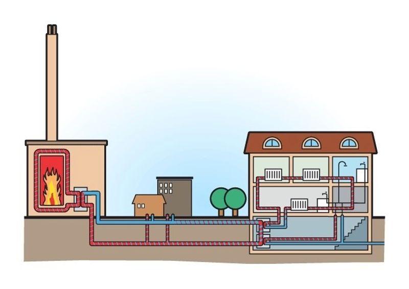 Illustrasjon som viser hvordan en fjernvarmesentral overfører varme til tilknyttede boliger ved hjelp av et rørsystem