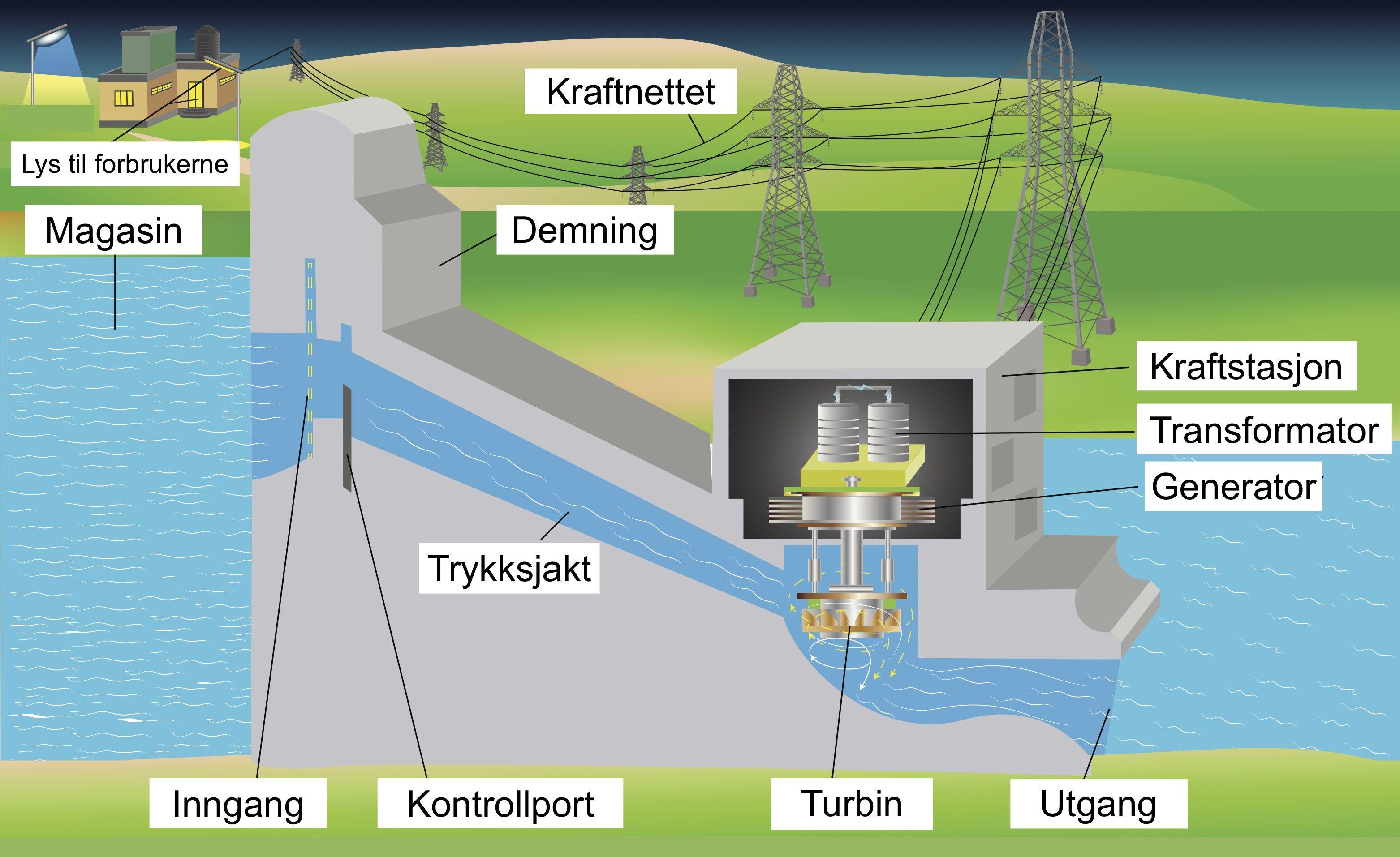 Vannkraftproduksjon: Vannkraftverk