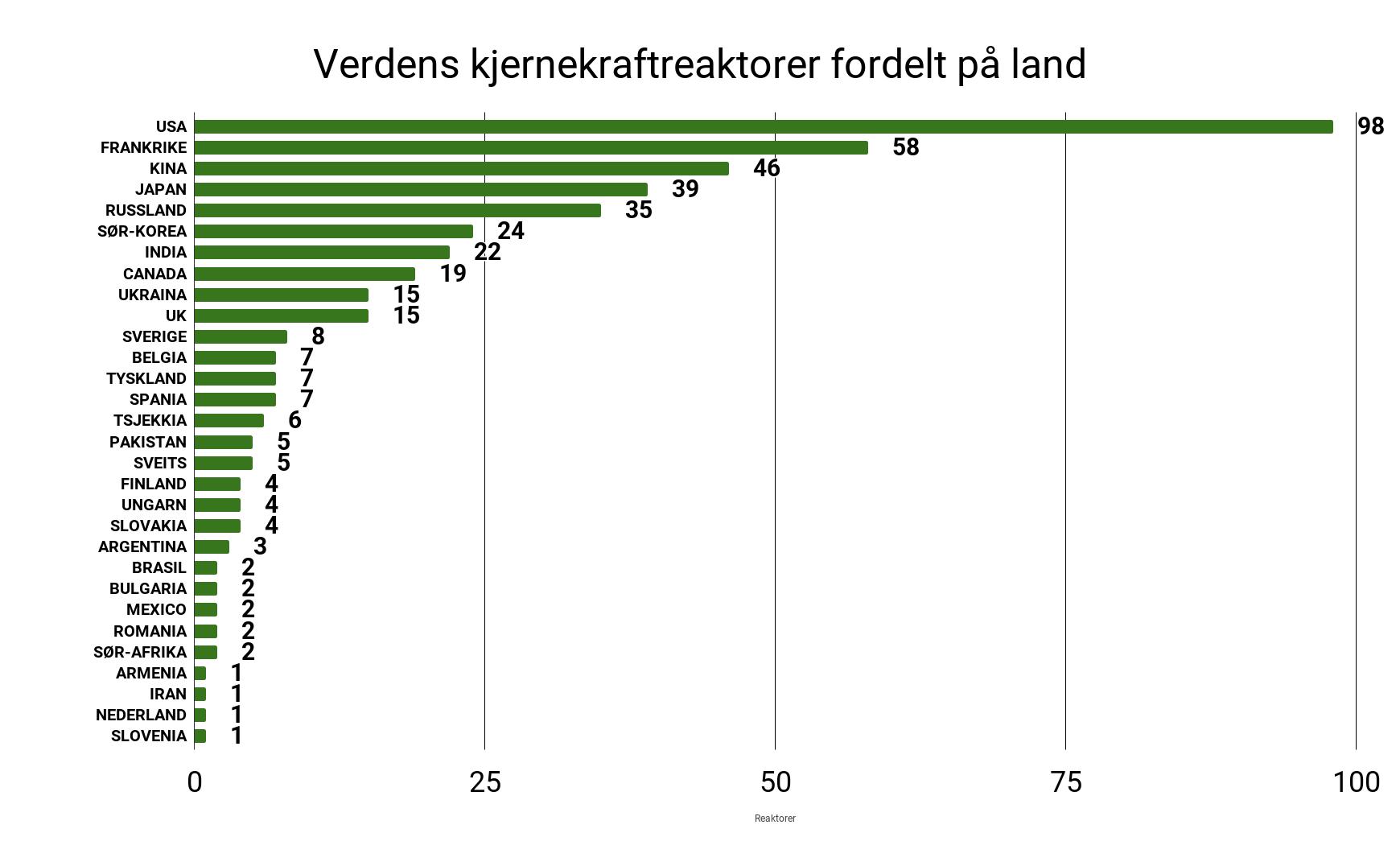 Graf over antall kjernekraftreaktorer i verden fordelt på antall land. USA har klart flest med 98 reaktorer. Sverige er på 11 plass med 8 reaktorer