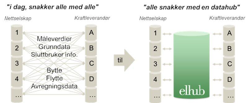 Illustrasjon av kommunikasjon før og etter implementering av Elhub
