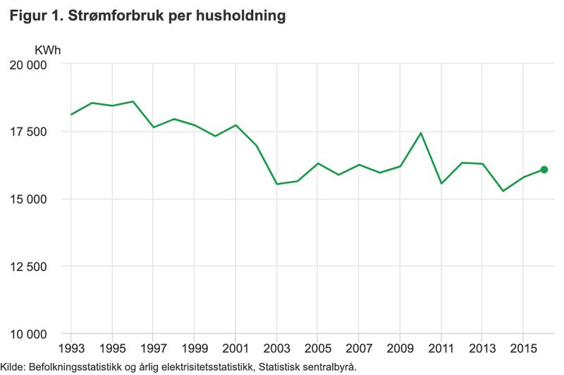 Statistikk SSB – Gjennomsnittlig strømforbruk husholdning