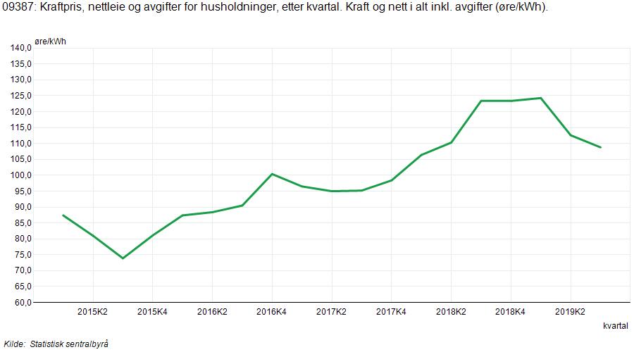 Statistikk SSB – Gjennomsnittlig strømpris husholdninger