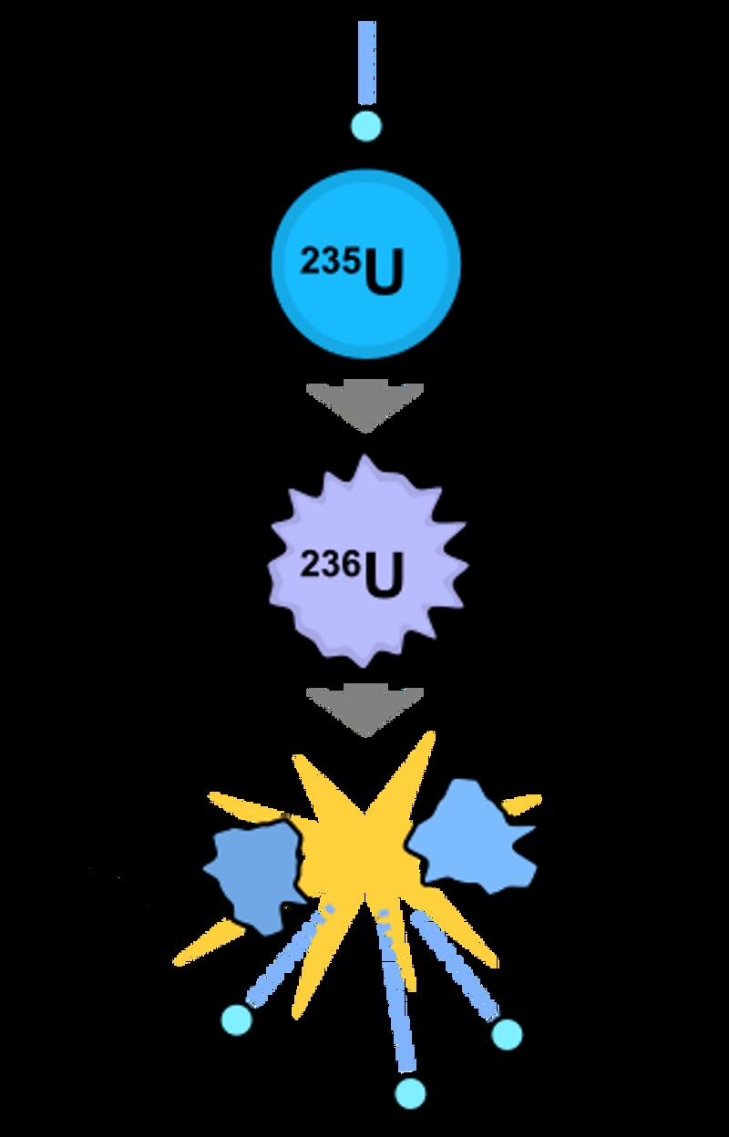 Illustrasjon av en urankjerne som blir spaltet av et nøytron